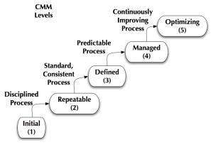 CMM_Levels