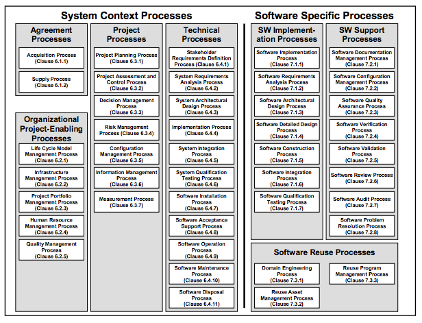 ISO/IEC 12207:Software Life Cycle Process | msritse2012
