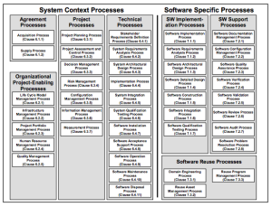 ISO/IEC 12207:Software Life Cy...