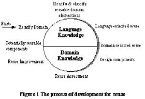 process of developement reuse