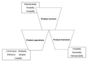 McCall Quality Model
