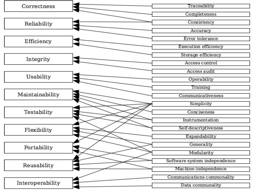software engineering and willis factor model Free essay: furps + f functionality- feature set, capabilities, generality, security u usability- human factors, aesthetics, consistency.