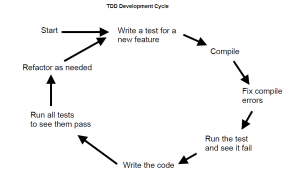 TDD-Development-Cycle
